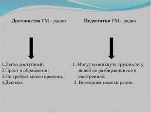 Достоинства FM - радио 1.Легко доступный; 2.Прост в обращении; 3.Не требует м