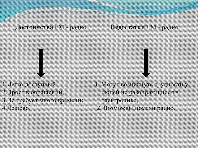 Достоинства FM - радио 1.Легко доступный; 2.Прост в обращении; 3.Не требует м...