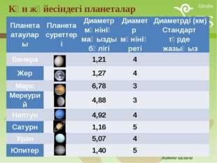 Күн жүйесіндегі планеталар Планетаатаулары Планетасуреттері Диаметр мәнінің