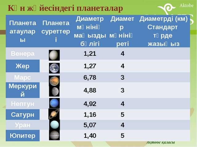 Күн жүйесіндегі планеталар Планетаатаулары Планетасуреттері Диаметр мәнінің...