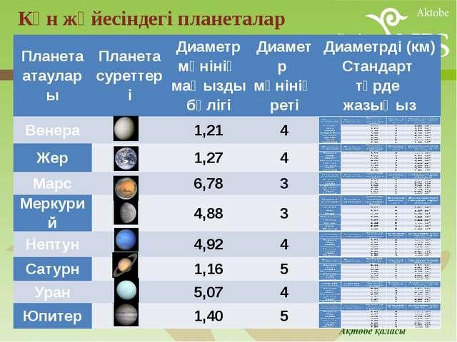 Күн жүйесіндегі планеталар