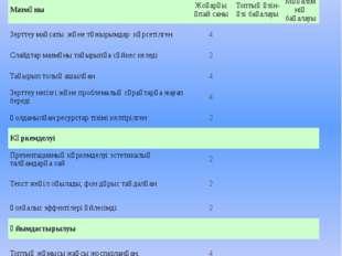 Бағалау критерийлері 1. Презентацияны бағалау Мазмұны Жоғарғы ұпай саны Топты