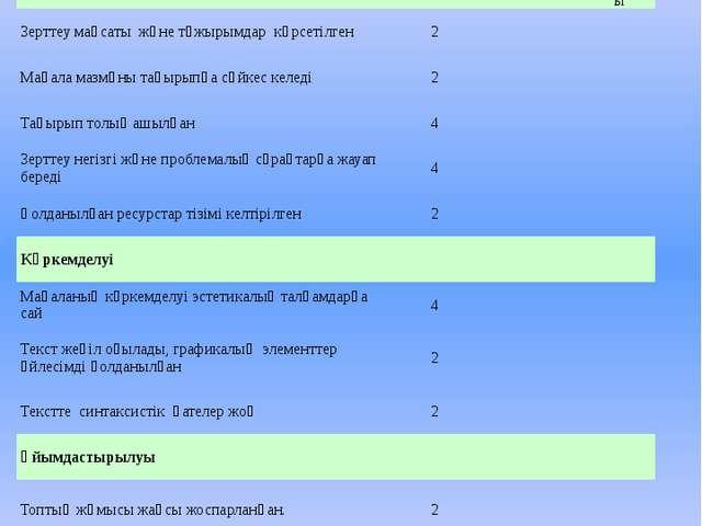 2. WIKI-мақаланы бағалау Мазмұны Жоғарғы ұпай саны Топтың өзін-өзі бағалауы М...