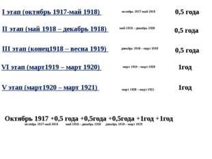 I этап (октябрь 1917-май 1918) II этап (май 1918 – декабрь 1918) III этап (ко