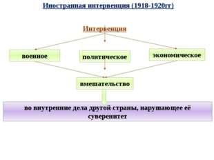 Иностранная интервенция (1918-1920гг) Интервенция военное политическое эконом