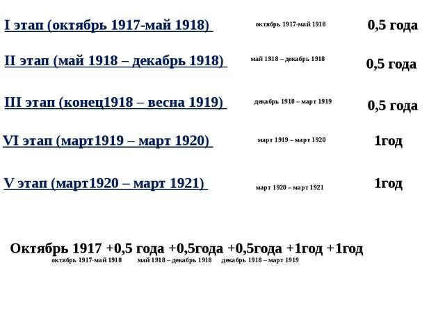 I этап (октябрь 1917-май 1918) II этап (май 1918 – декабрь 1918) III этап (ко...
