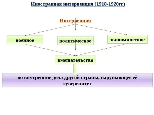 Иностранная интервенция (1918-1920гг) Интервенция военное политическое эконом...