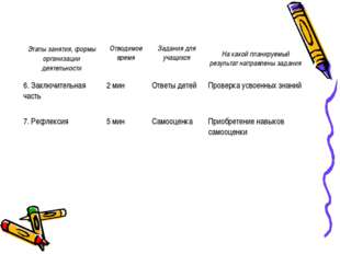 Этапы занятия, формы организации деятельностиОтводимое время Задания для уч