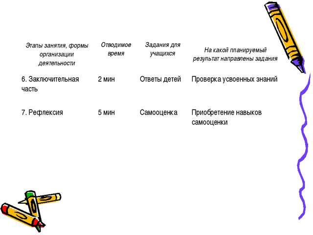 Этапы занятия, формы организации деятельностиОтводимое время Задания для уч...