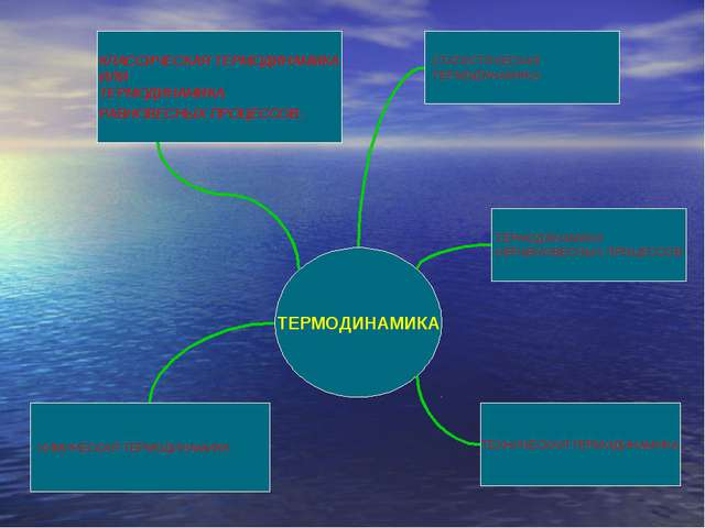 ТЕРМОДИНАМИКА СТАТИСТИЧЕСКАЯ ТЕРМОДИНАМИКА КЛАССИЧЕСКАЯ ТЕРМОДИНАМИКА ИЛИ ТЕР...