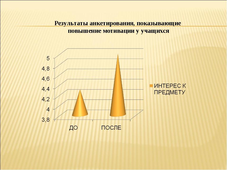 Результаты анкетирования, показывающие повышение мотивации у учащихся