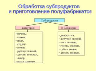 Субпродукты I категория II категория печень, почки, язык, сердце мозги, рубец