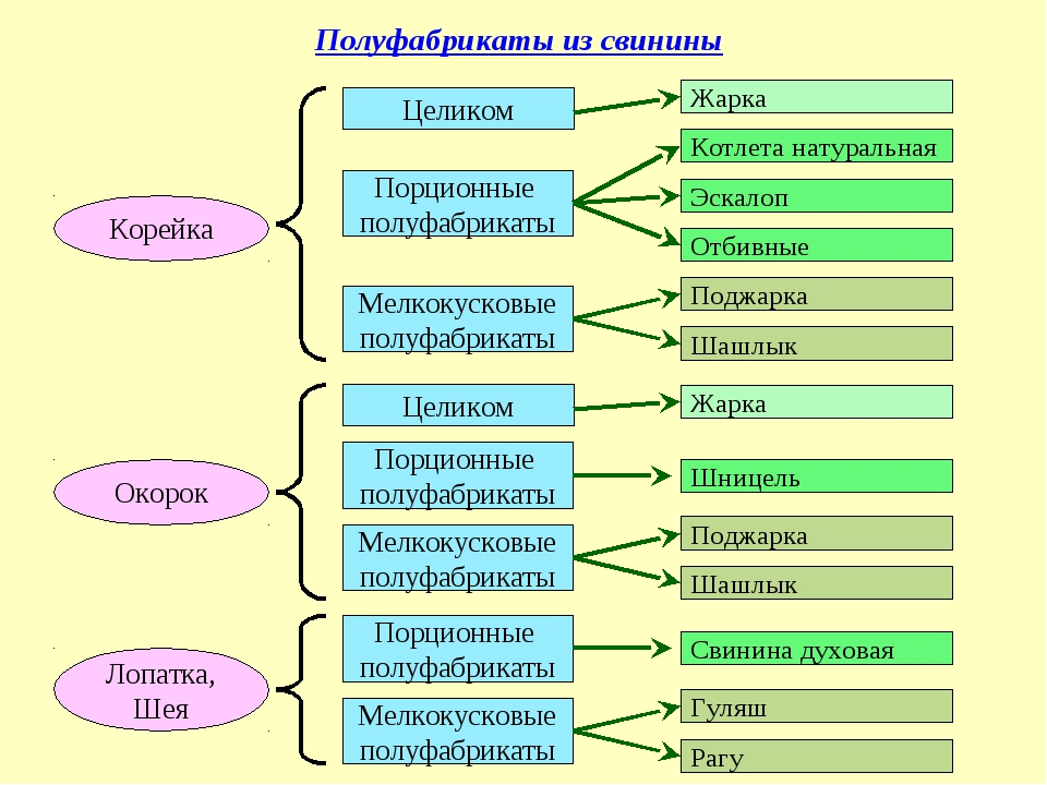 Полуфабрикаты из свинины Корейка Целиком Порционные полуфабрикаты Мелкокусков...