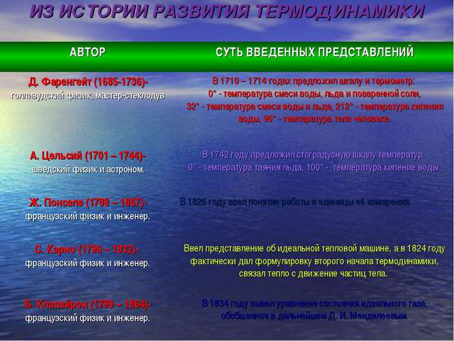 ИЗ ИСТОРИИ РАЗВИТИЯ ТЕРМОДИНАМИКИ АВТОРСУТЬ ВВЕДЕННЫХ ПРЕДСТАВЛЕНИЙ Д. Фарен...