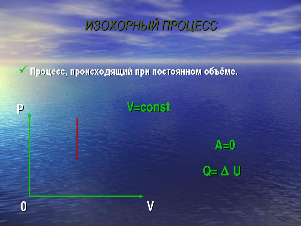 ИЗОХОРНЫЙ ПРОЦЕСС Процесс, происходящий при постоянном объёме. V=const Q=  U...