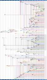 История Linux