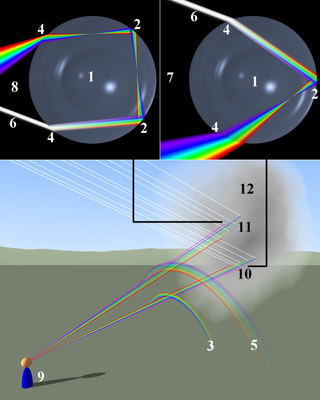 http://upload.wikimedia.org/wikipedia/commons/thumb/8/8e/Rainbow_formation.png/320px-Rainbow_formation.png