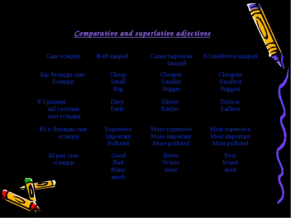 IV. To work grammar materials. Comparative and superlative adjectives Сын ес...
