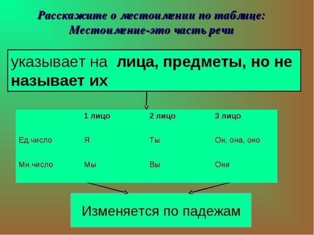 Расскажите о местоимении по таблице: Местоимение-это часть речи указывает на...