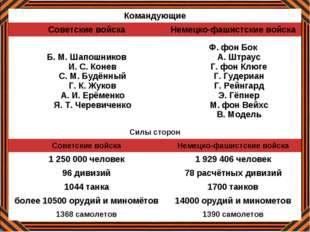 Немецкие войска Русские войска 75 дивизий, 1 миллион 800тысяч солдат и офицер