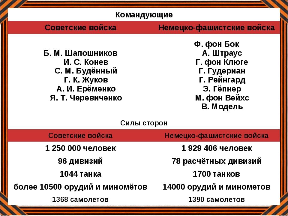 Немецкие войска Русские войска 75 дивизий, 1 миллион 800тысяч солдат и офицер...