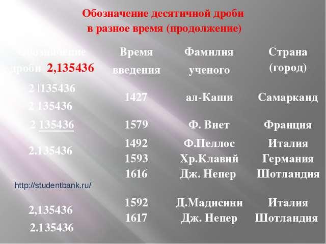 Обозначение десятичной дроби в разное время (продолжение) http://studentbank....