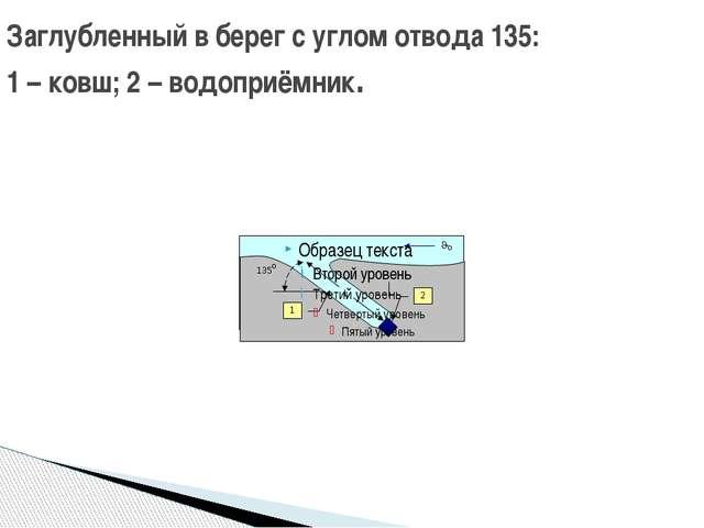 Заглубленный в берег с углом отвода 135: 1 – ковш; 2 – водоприёмник.
