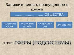 Запишите слово, пропущенное в схеме …………………….. ОБЩЕСТВА ПОЛИТИЧЕСКАЯ ЭКОНОМИЧ