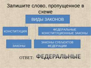 Запишите слово, пропущенное в схеме ВИДЫ ЗАКОНОВ КОНСТИТУЦИЯ ФЕДЕРАЛЬНЫЕ КОНС