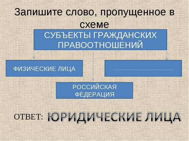 схеме СУБЪЕКТЫ ГРАЖДАНСКИХ
