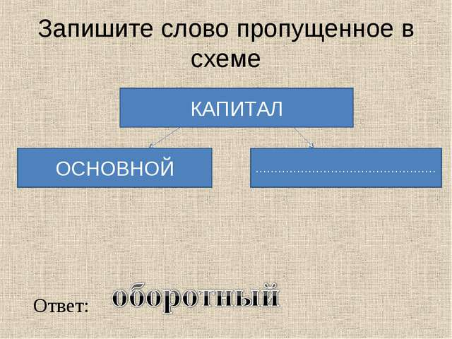 Запишите слово пропущенное в схеме КАПИТАЛ ОСНОВНОЙ ………………………………………… Ответ: