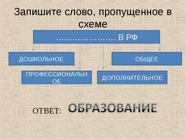 Запишите слово, пропущенное в схеме …………………. В РФ ДОШКОЛЬНОЕ ОБЩЕЕ ДОПОЛНИТЕЛ...