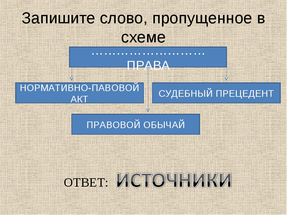 Запишите слово, пропущенное в схеме ……………………… ПРАВА НОРМАТИВНО-ПАВОВОЙ АКТ СУ...