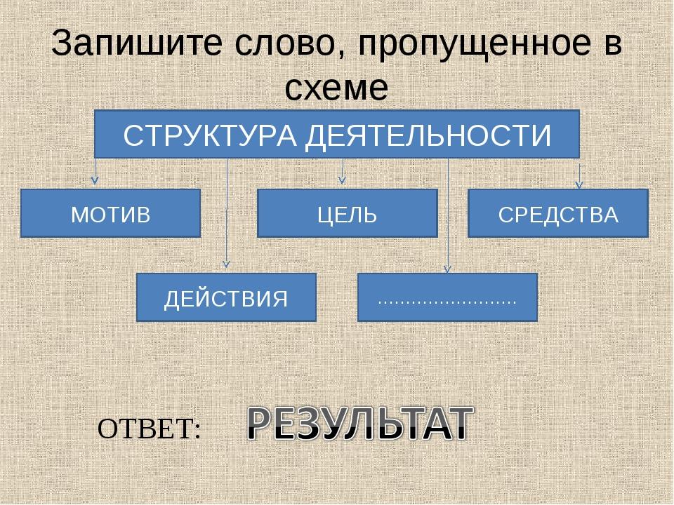 Запишите слово, пропущенное в схеме СТРУКТУРА ДЕЯТЕЛЬНОСТИ МОТИВ ЦЕЛЬ СРЕДСТВ...