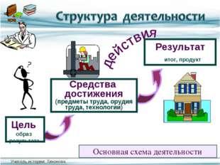Основная схема деятельности Результат Средства достижения (предметы труда, ор