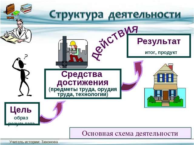 Основная схема деятельности Результат Средства достижения (предметы труда, ор...