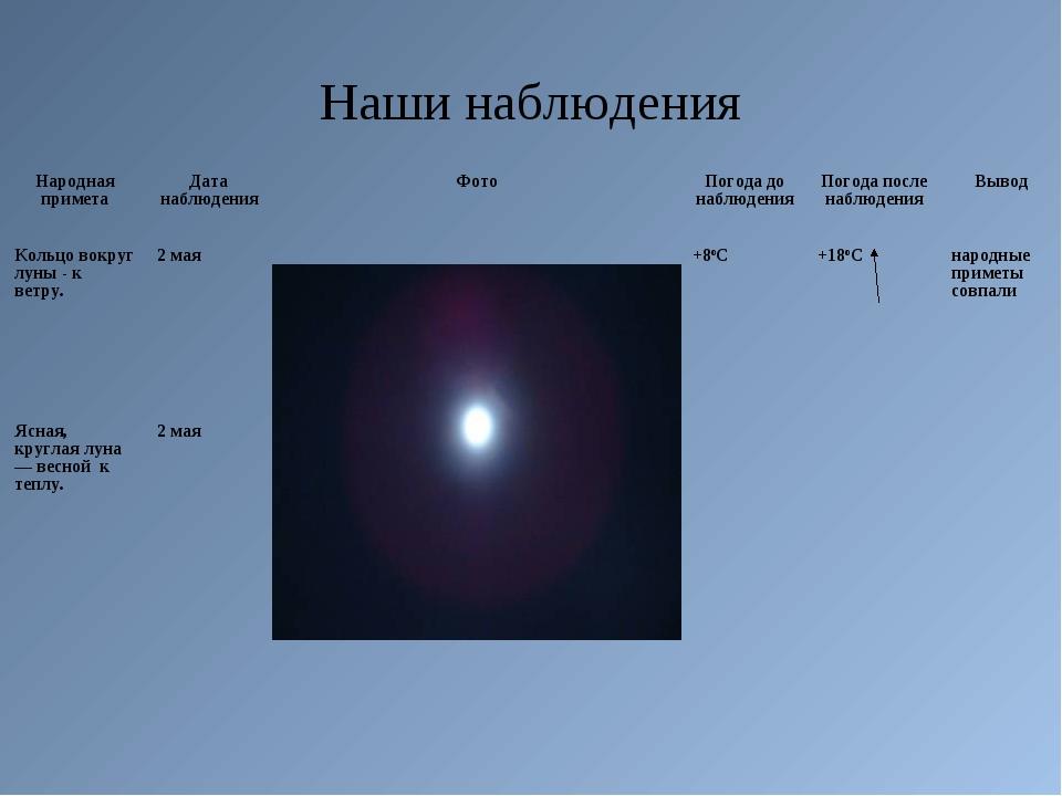 Наши наблюдения Народная приметаДата наблюденияФотоПогода до наблюденияПо...