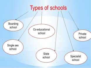 Types of schools Boarding school Single sex school Co-educational school Stat