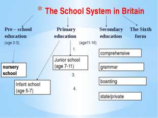 Pre – school Primary Secondary The Sixth education education education form (
