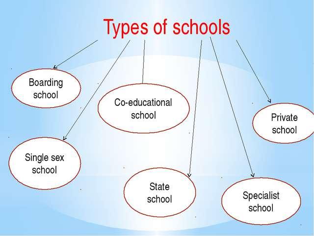 Types of schools Boarding school Single sex school Co-educational school Stat...