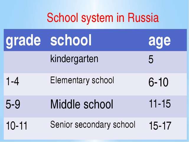 School system in Russia grade school age kindergarten 5 1-4 Elementary school...