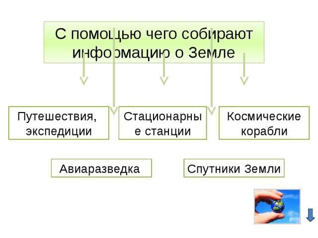 Урок Основные Этапы Развития Географии