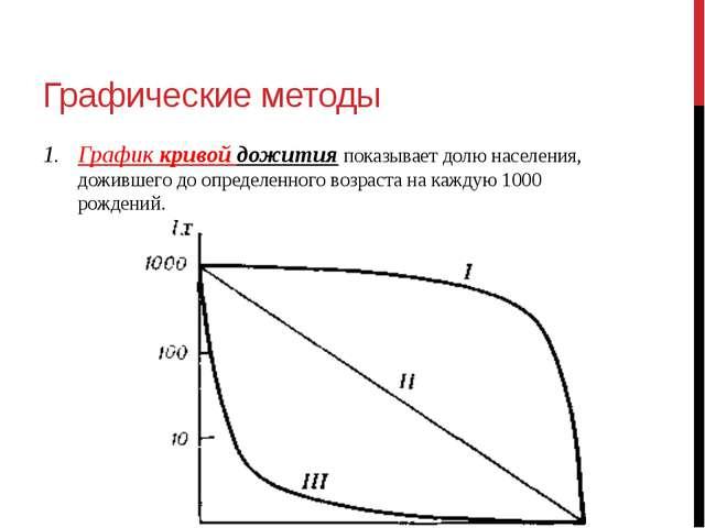 Графические методы График кривой дожитияпоказывает долю населения, дожившего...