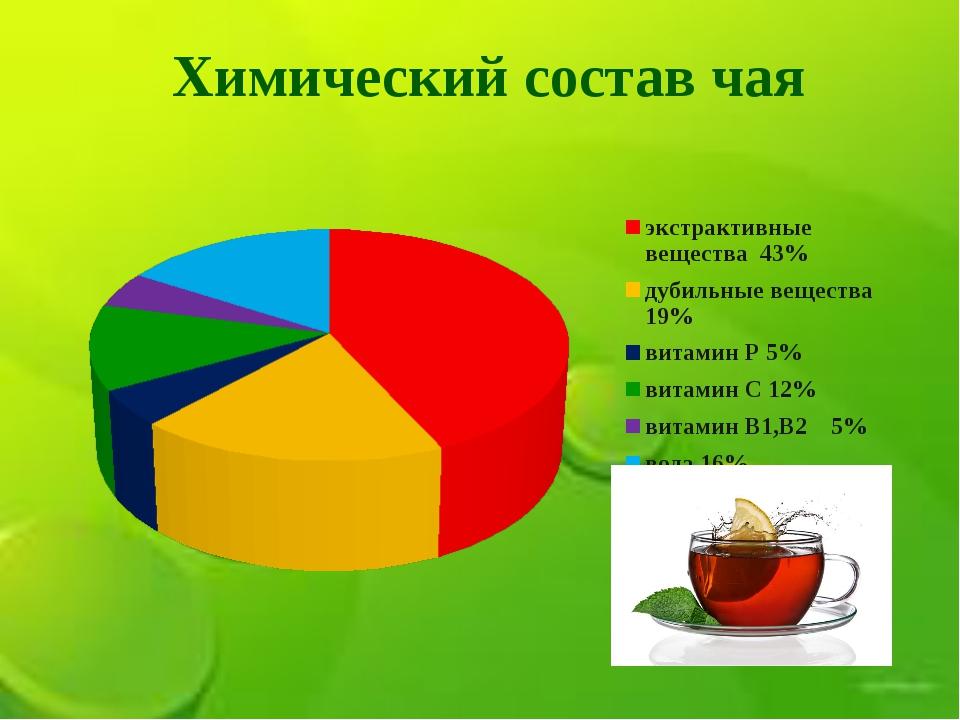 Состав и польза чая