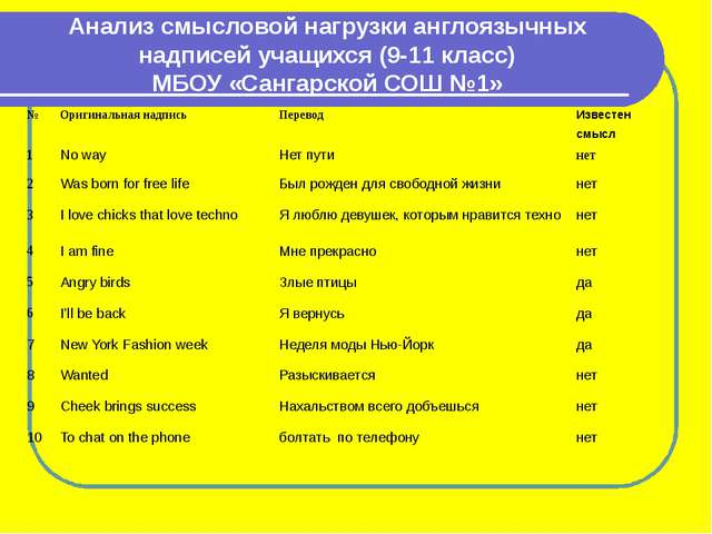 Анализ смысловой нагрузки англоязычных надписей учащихся (9-11 класс) МБОУ «С...