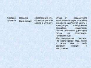 Абстрак-ционизмВасилий Кандинский«Композиция VI», «Композиция VII», «Дома в