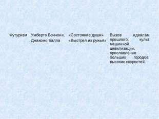 ФутуризмУмберто Боччони, Джакомо Балла«Состояние души» «Выстрел из ружья»В