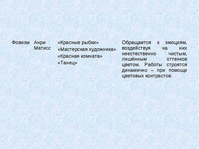 ФовизмАнри Матисс«Красные рыбки» «Мастерская художника» «Красная комната» «...