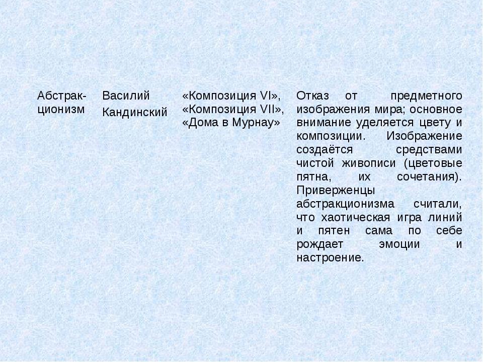 Абстрак-ционизмВасилий Кандинский«Композиция VI», «Композиция VII», «Дома в...