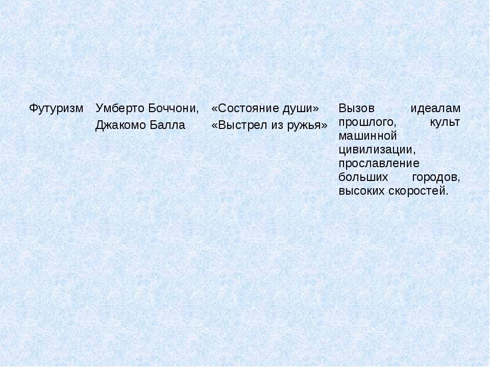ФутуризмУмберто Боччони, Джакомо Балла«Состояние души» «Выстрел из ружья»В...